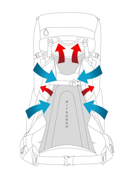 Airspeed-Airflow